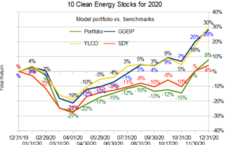 Ten Clean Energy Stocks for 2021–RAB